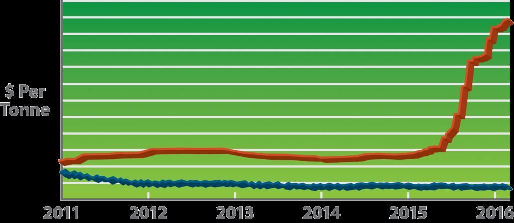 Aluminum Vs. Lithium costs per Tonne 2011-2016